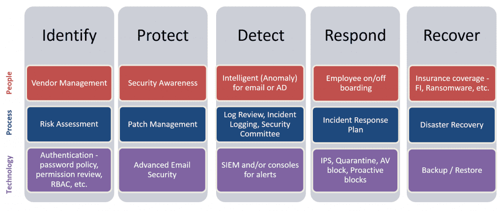 vCISO-identify-protect-detect-respond-recover-1024×430