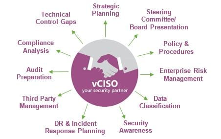 vciso-your-security-partner