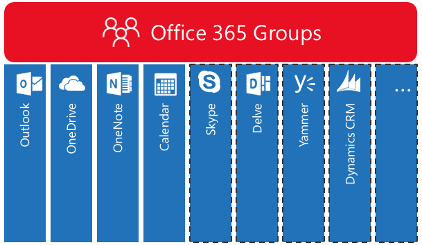 Office 365 Features