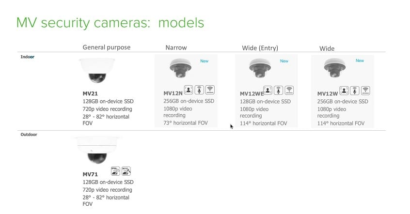 Cisco Meraki MV security cameras - models